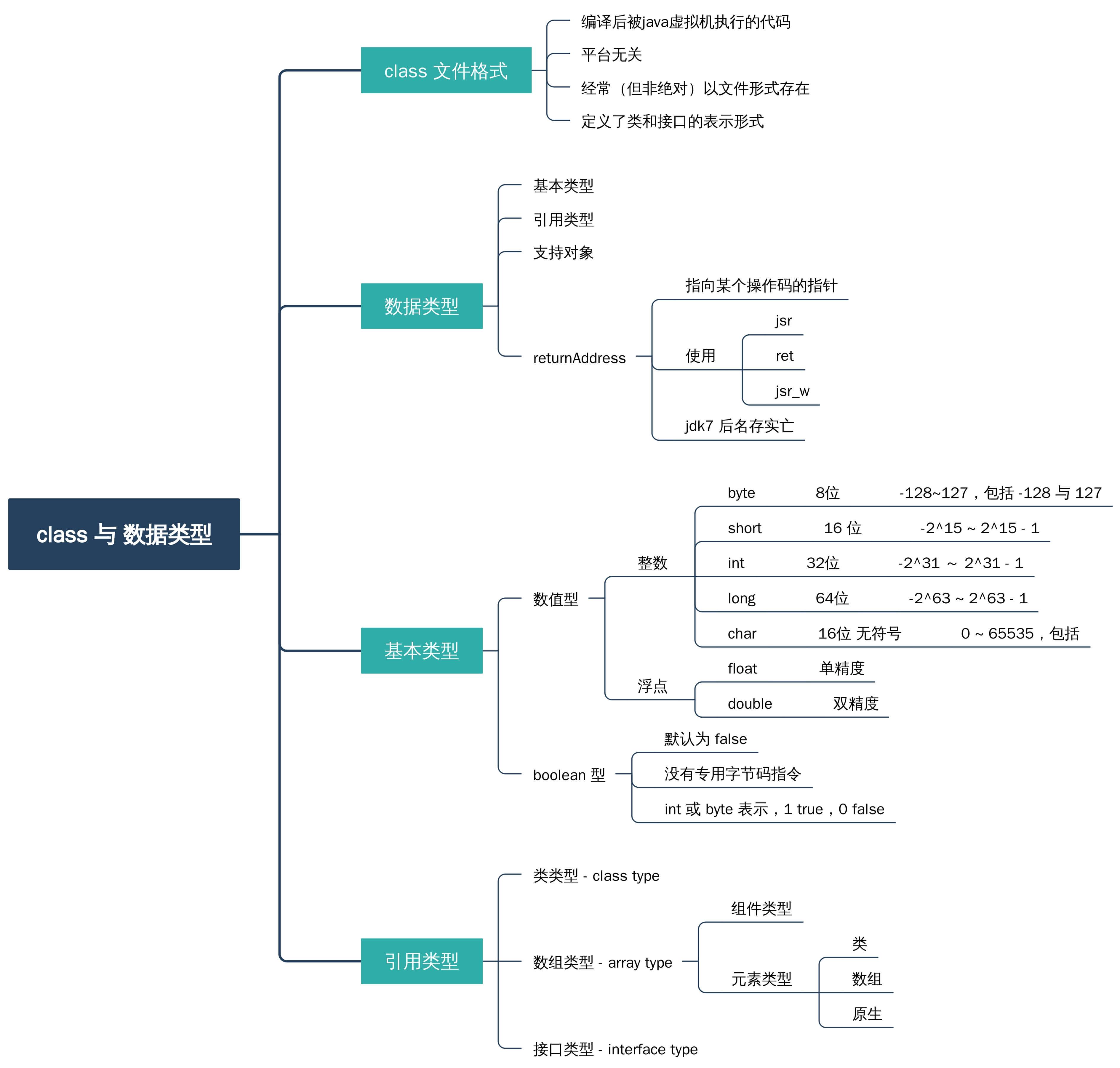 class 文件格式与数据类型